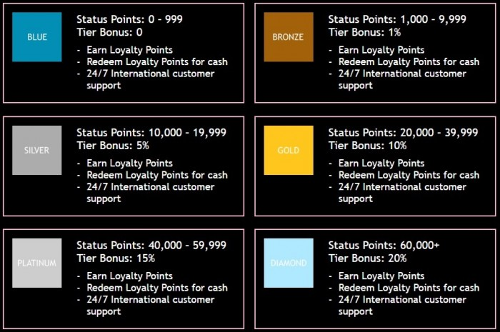 Loyalty program JackpotCity